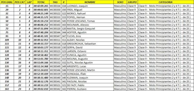 edv  resultados14 Feb. 23 09.16