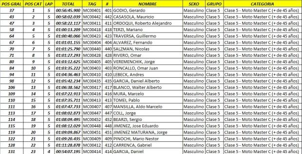edv  resultados25 Feb. 23 09.53