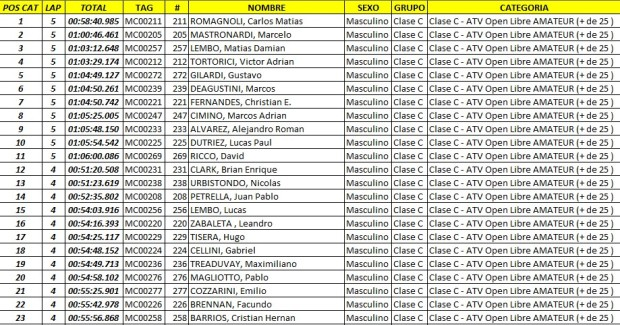 edv  resultados35 Feb. 23 10.09