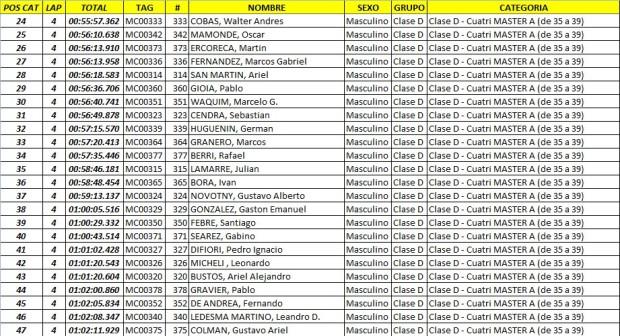 edv  resultados39 Feb. 23 10.10