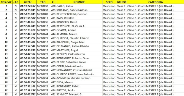 edv  resultados41 Feb. 23 10.12