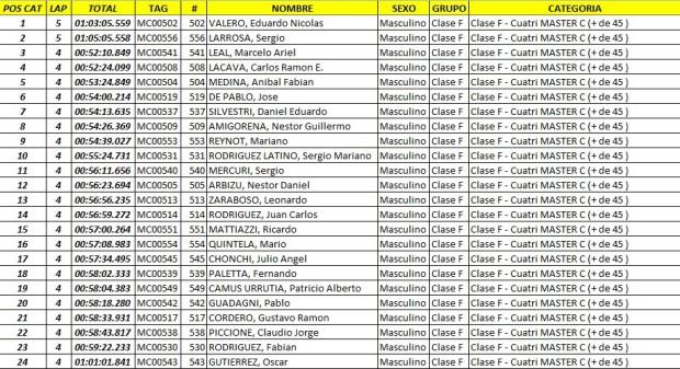 edv  resultados43 Feb. 23 10.12