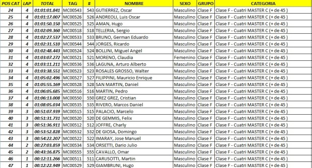 edv  resultados44 Feb. 23 10.13