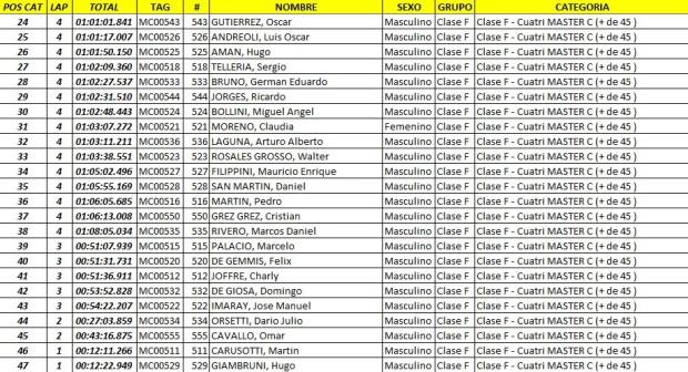 edv  resultados45 Feb. 23 10.13