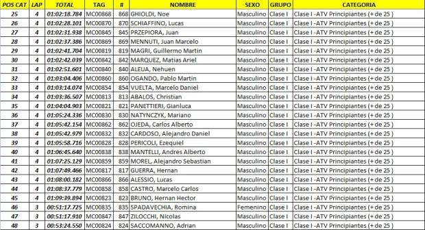 edv  resultados50 Feb. 23 10.15