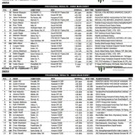 AMA SUPERCROSS 2017: ROUND 6 / RESULTADOS MAIN EVENT